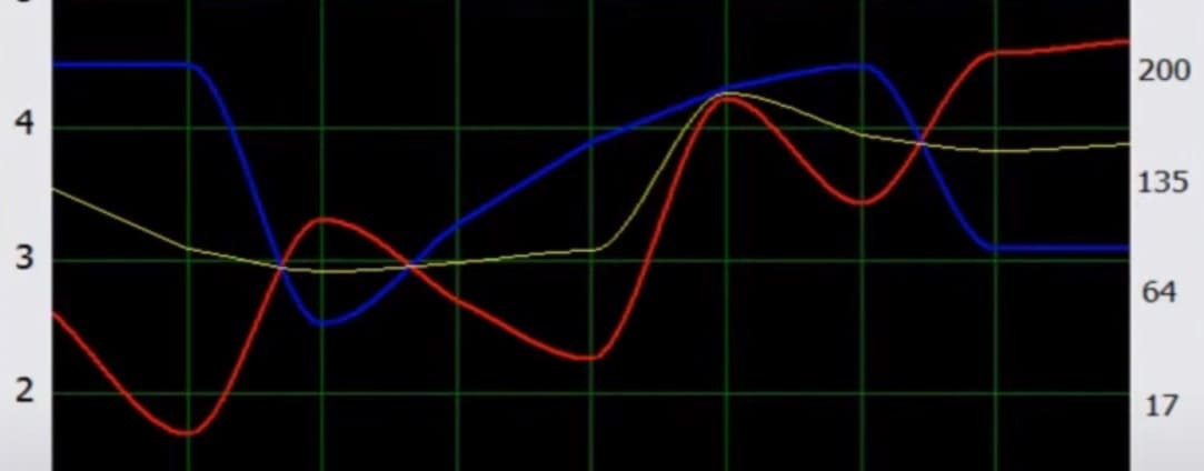Consultation naturopathe biorésonance Rouen analyse des courbes interprétation après analyse aumscan en consultation organe est en déséquilibre